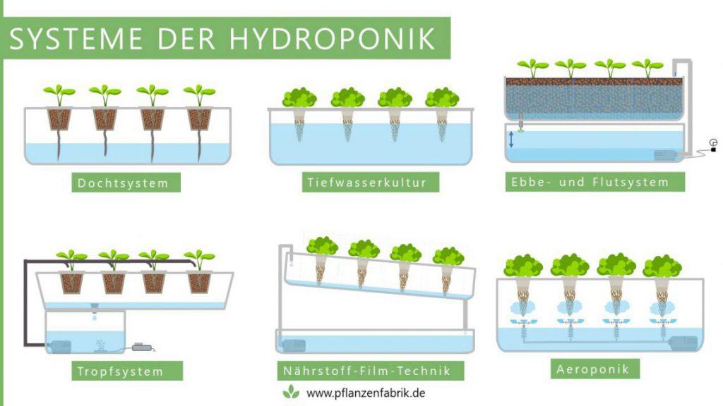 hydroponiksysteme